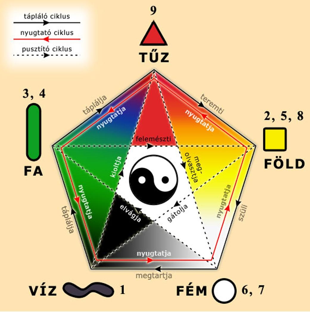 feng shui és az elemek egyensulya