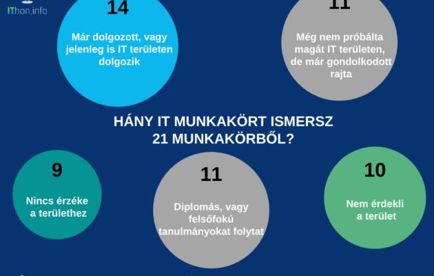 Az IT szakmák ismertségéről készült felmérés eredményei