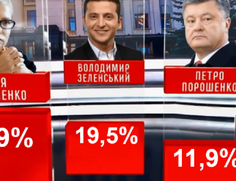 Felmérés: Zelenszkij és Timosenko vezet, Porosenko a harmadik helyért van versenyben Bojkóval