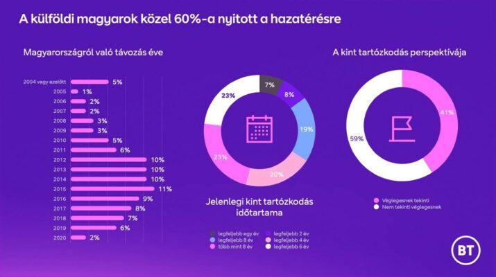 60% nyitott a hazatérésre_press