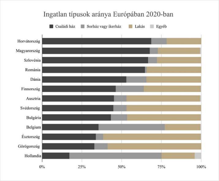 Ingatlan típusok aránya Európában 2020-ban-bezs.hu